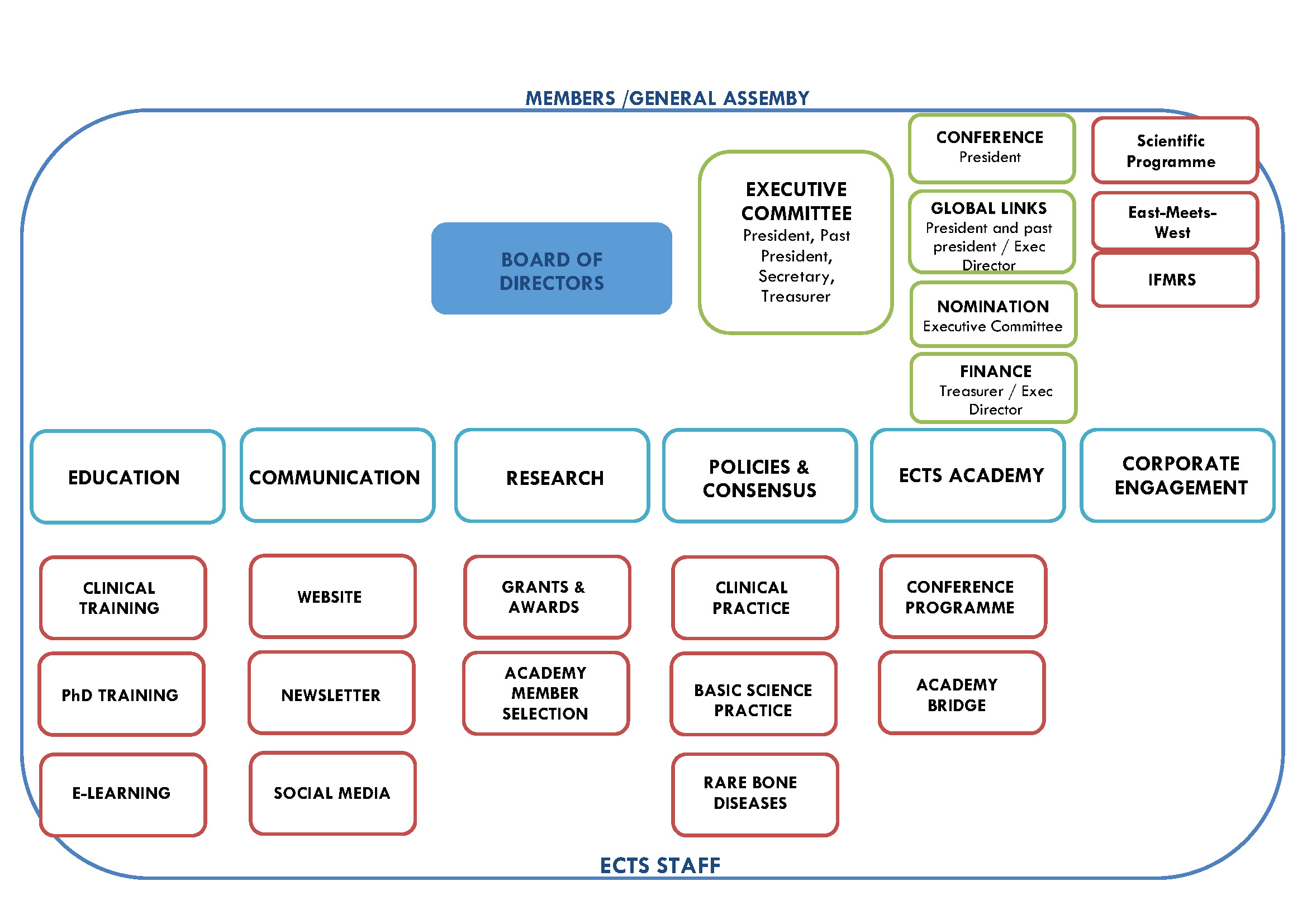 ECTS Committee Structure 2018_visual